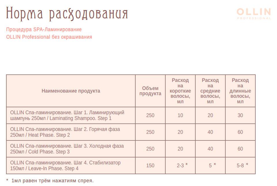 Ламинирование Ollin таблица средств
